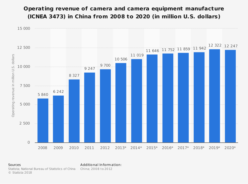Statistic: Operating revenue of camera and camera equipment manufacture (ICNEA 3473) in China from 2008 to 2020 (in million U.S. dollars) | Statista
