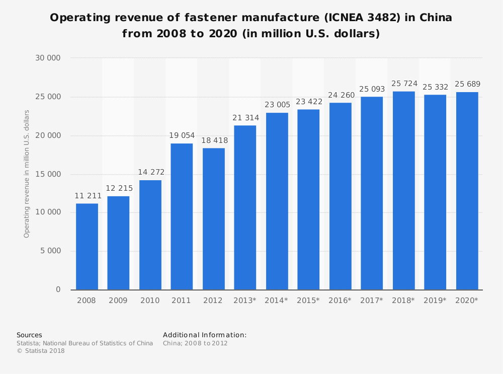 Statistic: Operating revenue of fastener manufacture (ICNEA 3482) in China from 2008 to 2020 (in million U.S. dollars) | Statista