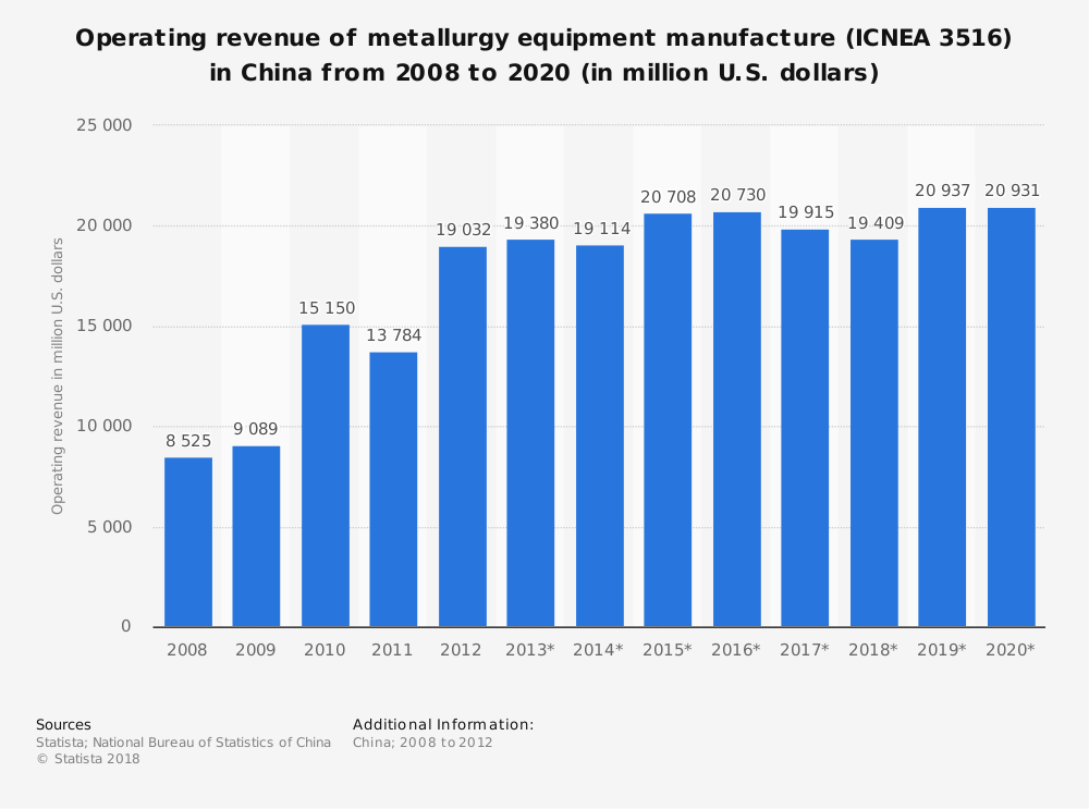 Statistic: Operating revenue of metallurgy equipment manufacture (ICNEA 3516) in China from 2008 to 2020 (in million U.S. dollars) | Statista