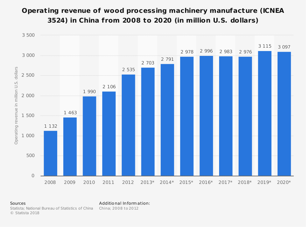 Statistic: Operating revenue of wood processing machinery manufacture (ICNEA 3524) in China from 2008 to 2020 (in million U.S. dollars) | Statista