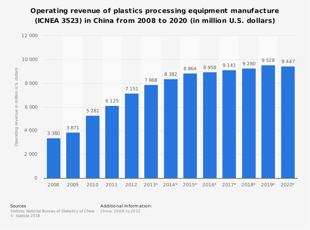 Statistic: Operating revenue of plastics processing equipment manufacture (ICNEA 3523) in China from 2008 to 2020 (in million U.S. dollars) | Statista