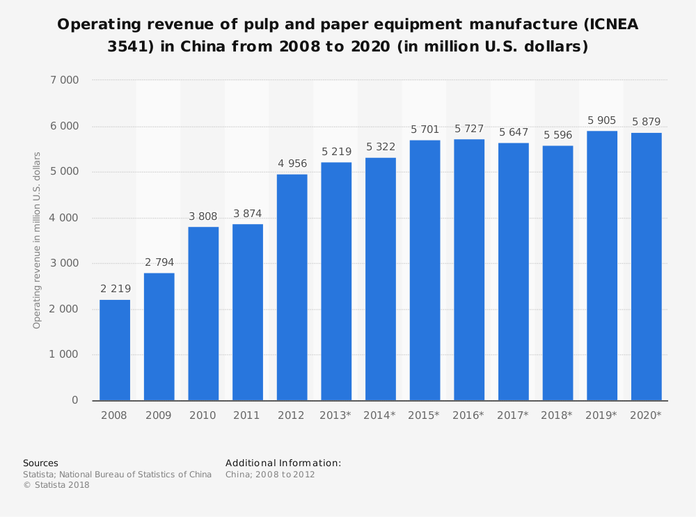 Statistic: Operating revenue of pulp and paper equipment manufacture (ICNEA 3541) in China from 2008 to 2020 (in million U.S. dollars)   Statista