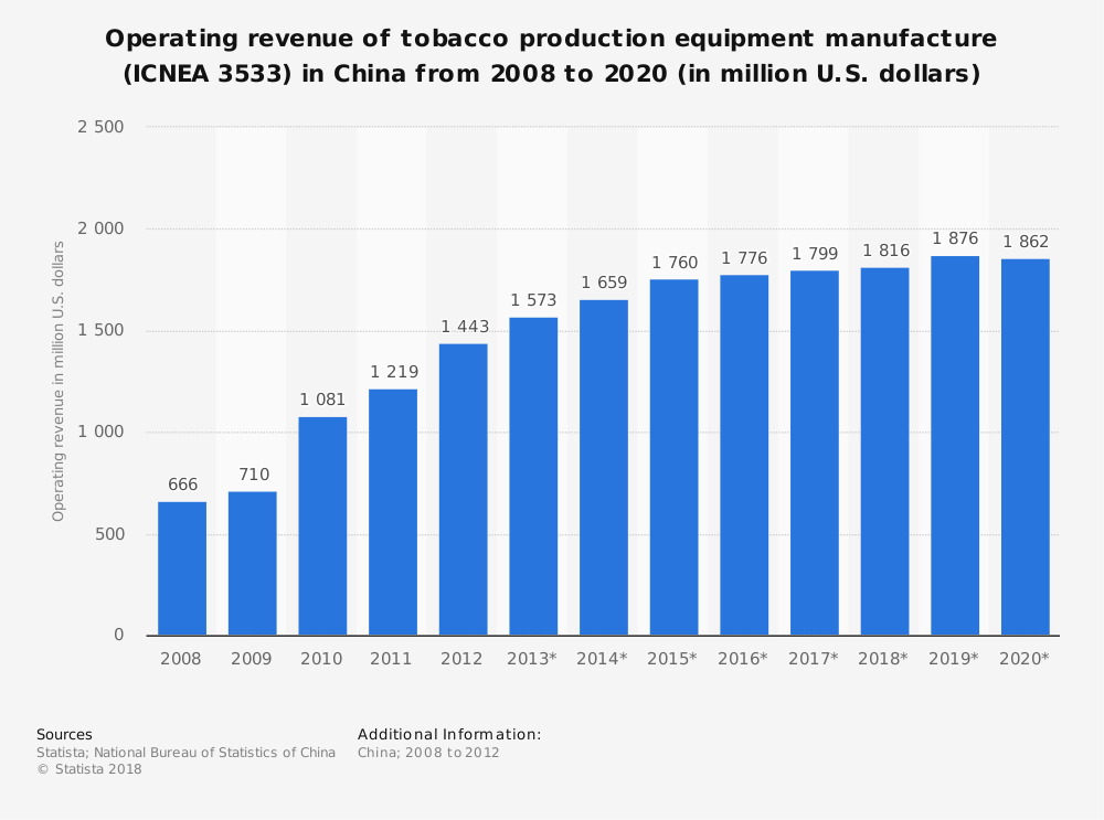 Statistic: Operating revenue of tobacco production equipment manufacture (ICNEA 3533) in China from 2008 to 2020 (in million U.S. dollars) | Statista
