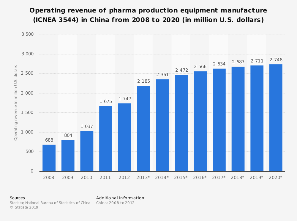 Statistic: Operating revenue of pharma production equipment manufacture (ICNEA 3544) in China from 2008 to 2020 (in million U.S. dollars) | Statista