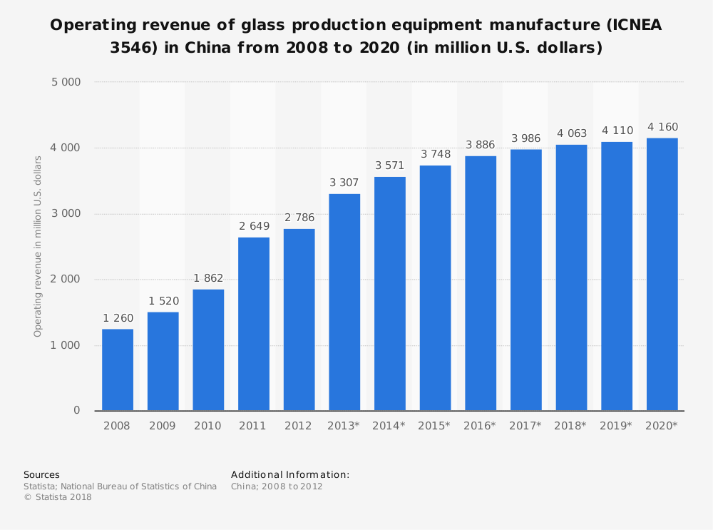 Statistic: Operating revenue of glass production equipment manufacture (ICNEA 3546) in China from 2008 to 2020 (in million U.S. dollars) | Statista