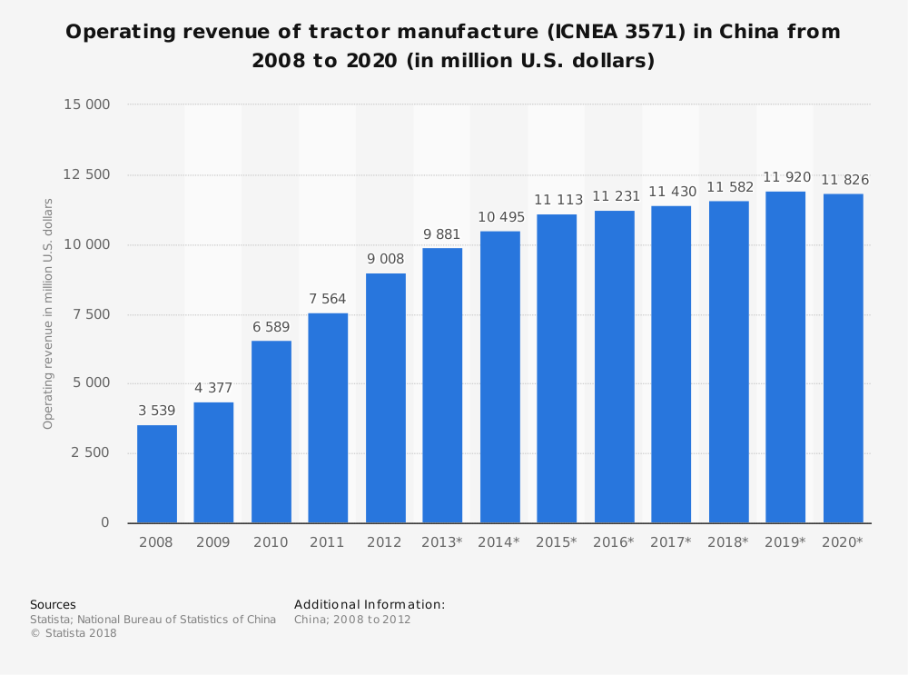 Statistic: Operating revenue of tractor manufacture (ICNEA 3571) in China from 2008 to 2020 (in million U.S. dollars) | Statista