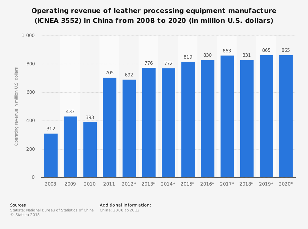 Statistic: Operating revenue of leather processing equipment manufacture (ICNEA 3552) in China from 2008 to 2020 (in million U.S. dollars) | Statista