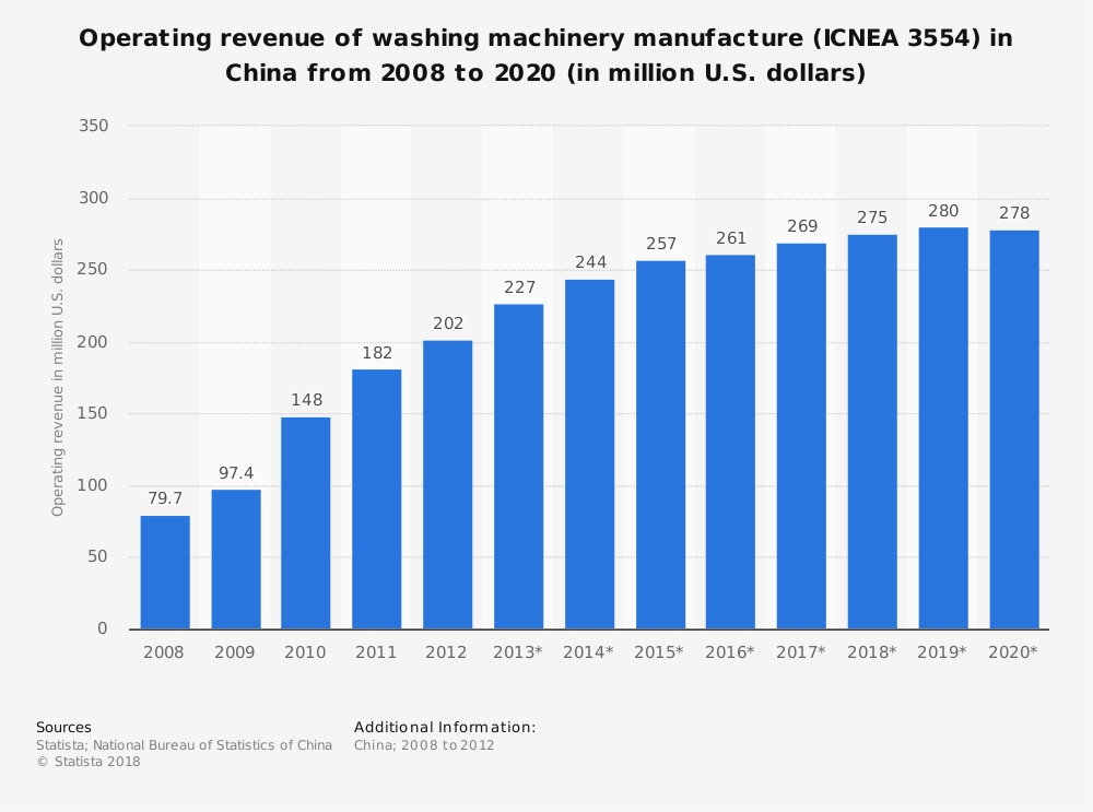 Statistic: Operating revenue of washing machinery manufacture (ICNEA 3554) in China from 2008 to 2020 (in million U.S. dollars) | Statista