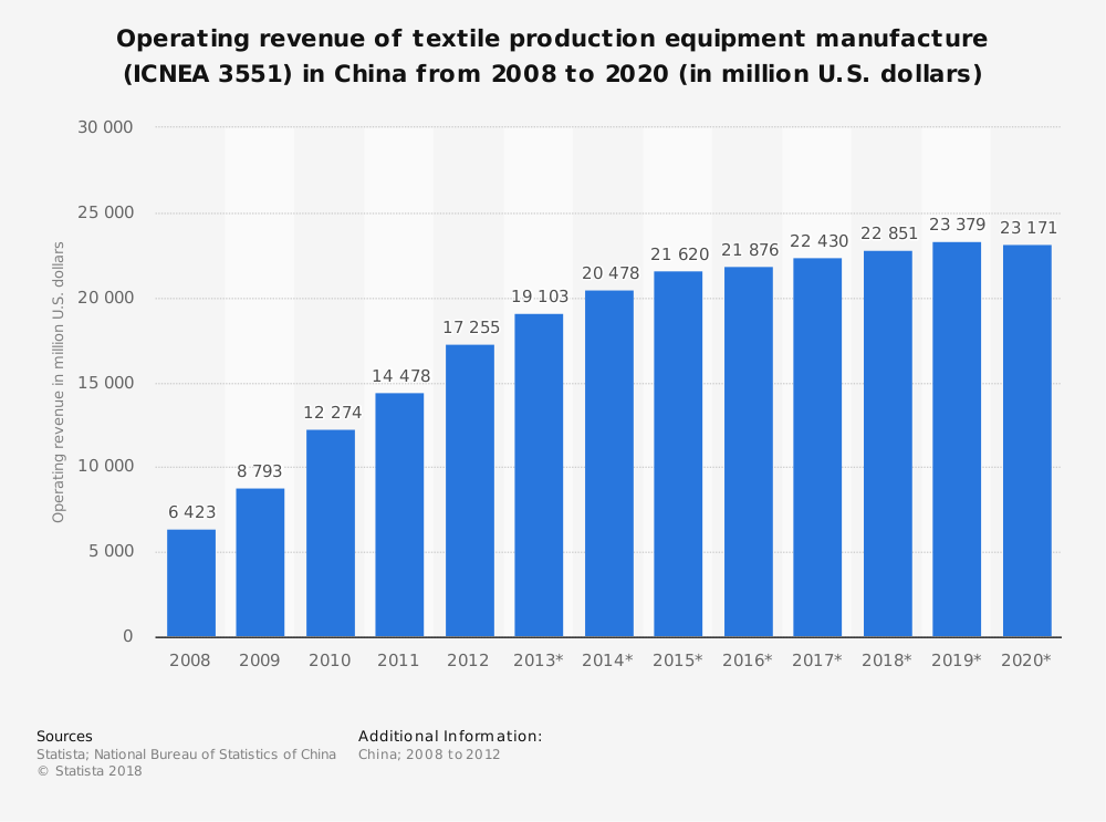 Statistic: Operating revenue of textile production equipment manufacture (ICNEA 3551) in China from 2008 to 2020 (in million U.S. dollars) | Statista