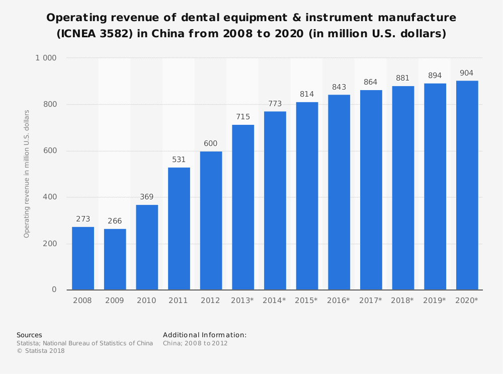 Statistic: Operating revenue of dental equipment & instrument manufacture (ICNEA 3582) in China from 2008 to 2020 (in million U.S. dollars)   Statista