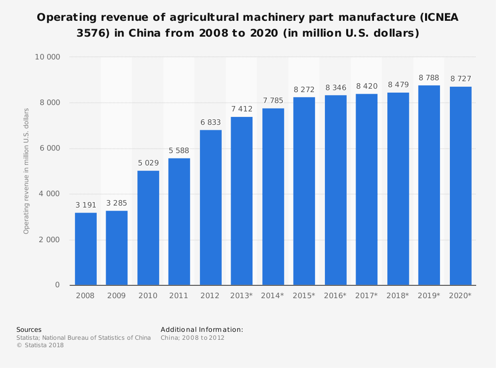 Statistic: Operating revenue of agricultural machinery part manufacture (ICNEA 3576) in China from 2008 to 2020 (in million U.S. dollars)   Statista