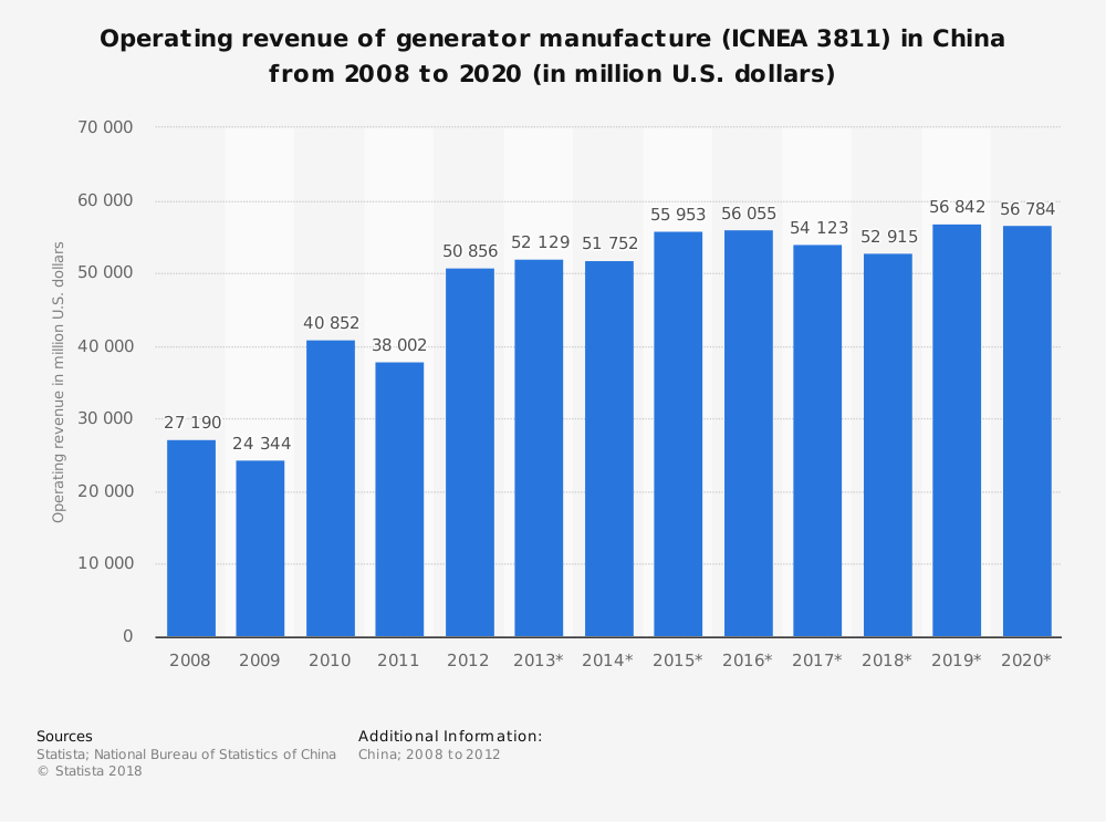Statistic: Operating revenue of generator manufacture (ICNEA 3811) in China from 2008 to 2020 (in million U.S. dollars) | Statista