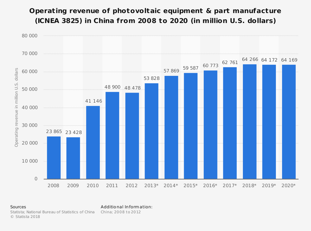 Statistic: Operating revenue of photovoltaic equipment & part manufacture (ICNEA 3825) in China from 2008 to 2020 (in million U.S. dollars) | Statista