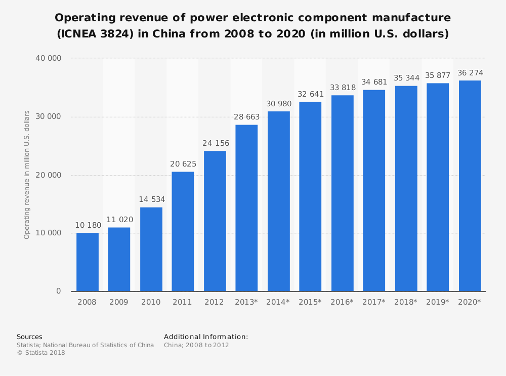 Statistic: Operating revenue of power electronic component manufacture (ICNEA 3824) in China from 2008 to 2020 (in million U.S. dollars) | Statista