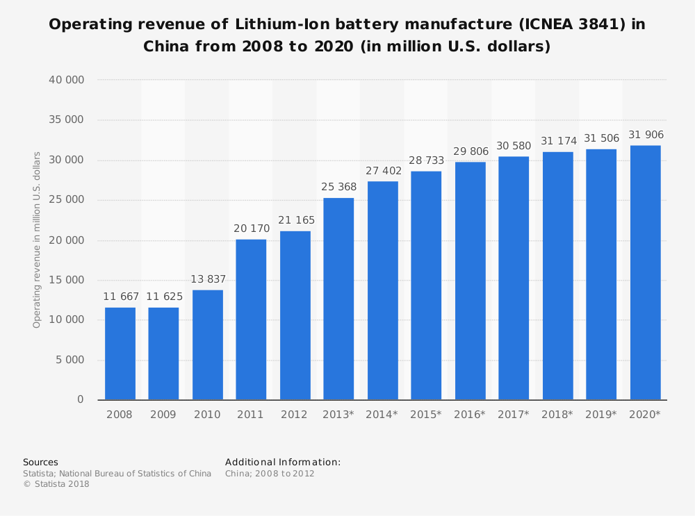 Statistic: Operating revenue of Lithium-Ion battery manufacture (ICNEA 3841) in China from 2008 to 2020 (in million U.S. dollars) | Statista