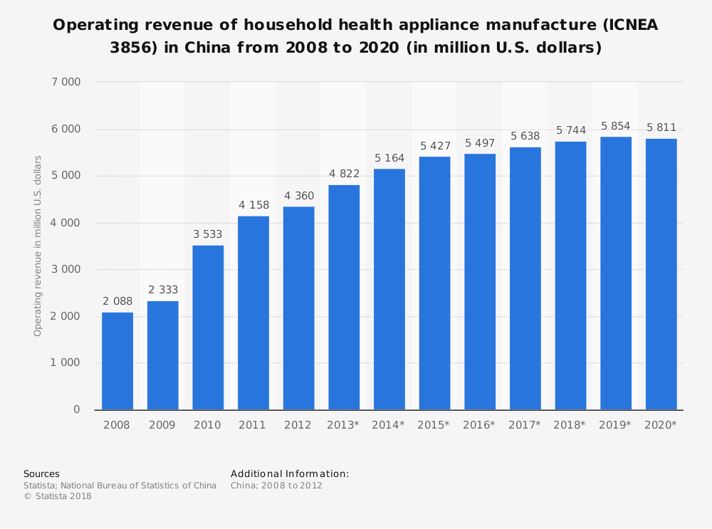 Statistic: Operating revenue of household health appliance manufacture (ICNEA 3856) in China from 2008 to 2020 (in million U.S. dollars) | Statista