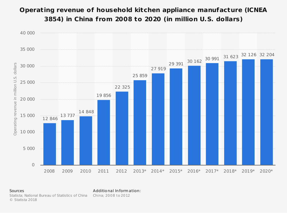 Statistic: Operating revenue of household kitchen appliance manufacture (ICNEA 3854) in China from 2008 to 2020 (in million U.S. dollars) | Statista