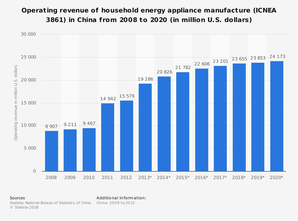 Statistic: Operating revenue of household energy appliance manufacture (ICNEA 3861) in China from 2008 to 2020 (in million U.S. dollars) | Statista