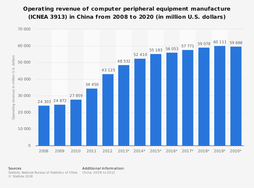 Statistic: Operating revenue of computer peripheral equipment manufacture (ICNEA 3913) in China from 2008 to 2020 (in million U.S. dollars) | Statista
