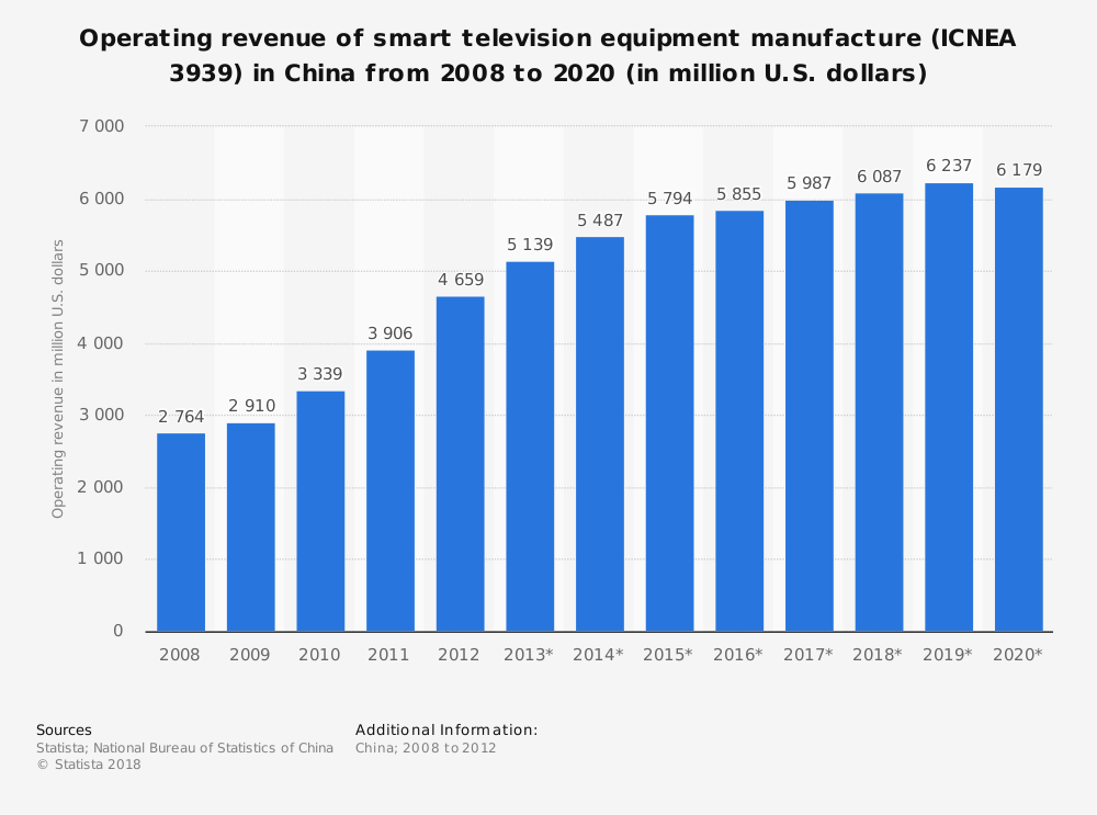 Statistic: Operating revenue of smart television equipment manufacture (ICNEA 3939) in China from 2008 to 2020 (in million U.S. dollars) | Statista