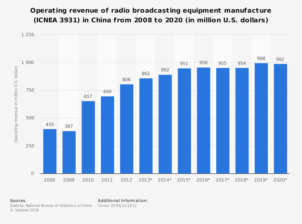 Statistic: Operating revenue of radio broadcasting equipment manufacture (ICNEA 3931) in China from 2008 to 2020 (in million U.S. dollars)   Statista