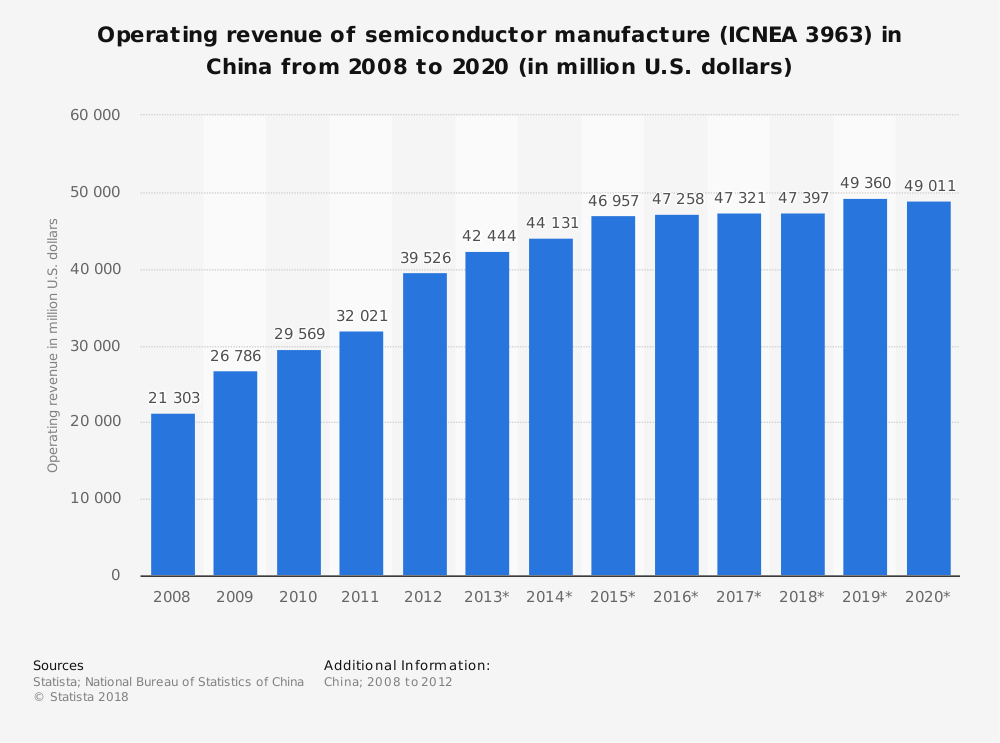 Statistic: Operating revenue of semiconductor manufacture (ICNEA 3963) in China from 2008 to 2020 (in million U.S. dollars)   Statista