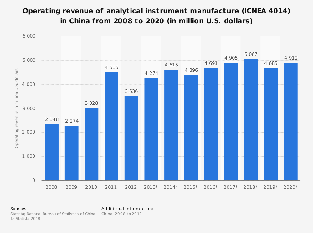 Statistic: Operating revenue of analytical instrument manufacture (ICNEA 4014) in China from 2008 to 2020 (in million U.S. dollars)   Statista