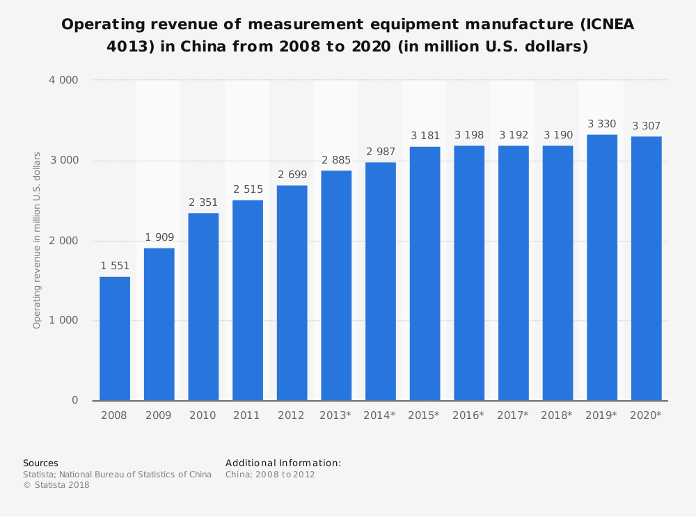 Statistic: Operating revenue of measurement equipment manufacture (ICNEA 4013) in China from 2008 to 2020 (in million U.S. dollars) | Statista