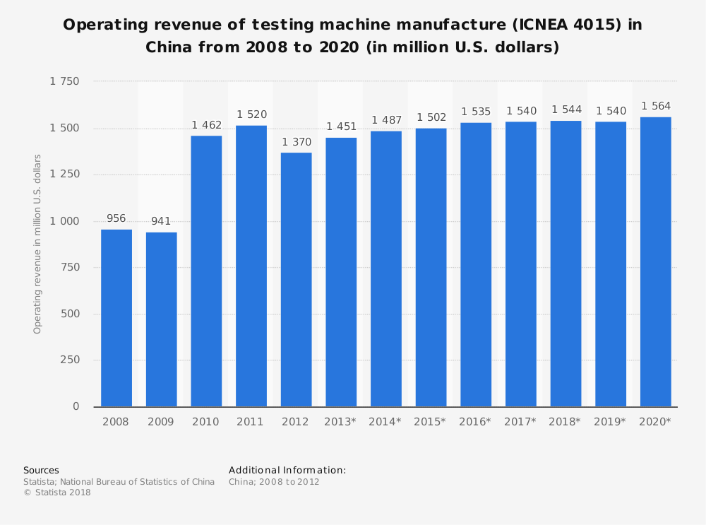 Statistic: Operating revenue of testing machine manufacture (ICNEA 4015) in China from 2008 to 2020 (in million U.S. dollars) | Statista