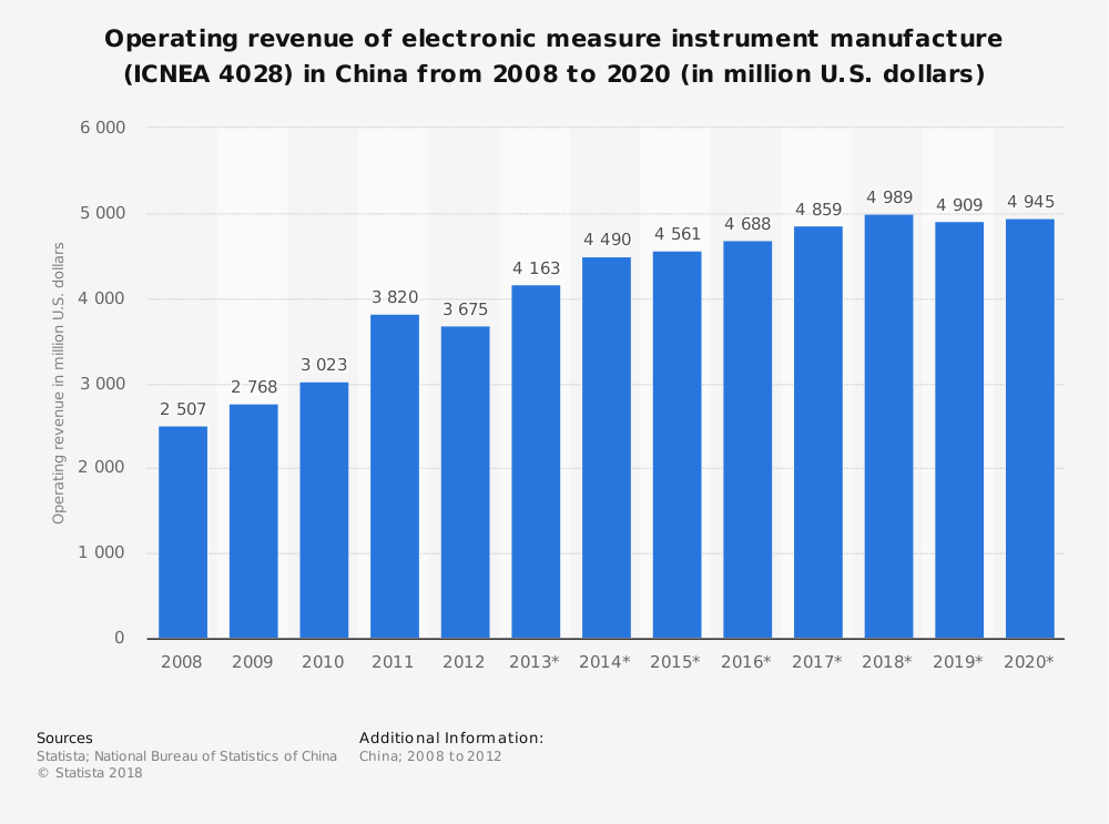 Statistic: Operating revenue of electronic measure instrument manufacture (ICNEA 4028) in China from 2008 to 2020 (in million U.S. dollars) | Statista