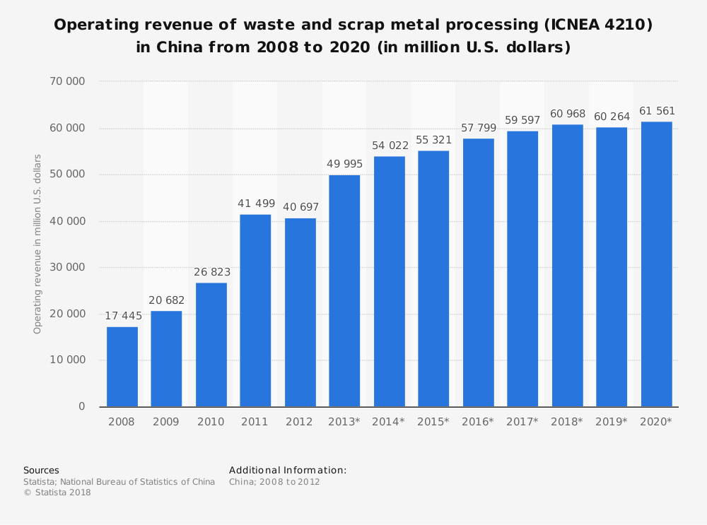 Statistic: Operating revenue of waste and scrap metal processing (ICNEA 4210) in China from 2008 to 2020 (in million U.S. dollars) | Statista