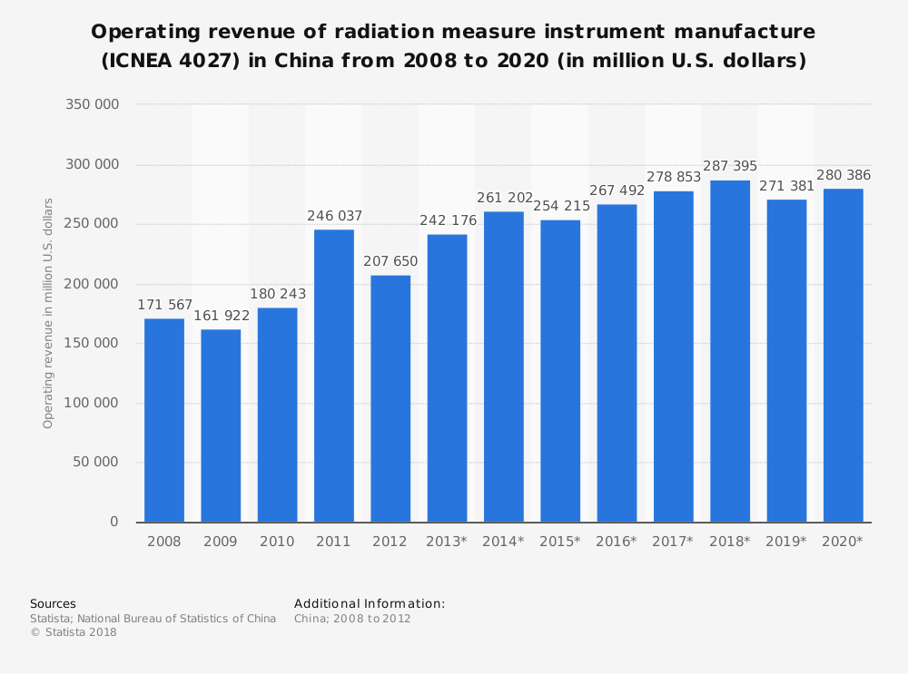 Statistic: Operating revenue of radiation measure instrument manufacture (ICNEA 4027) in China from 2008 to 2020 (in million U.S. dollars) | Statista