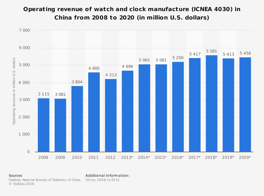 Statistic: Operating revenue of watch and clock manufacture (ICNEA 4030) in China from 2008 to 2020 (in million U.S. dollars)   Statista