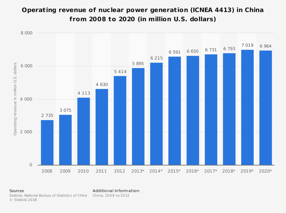 Statistic: Operating revenue of nuclear power generation (ICNEA 4413) in China from 2008 to 2020 (in million U.S. dollars) | Statista