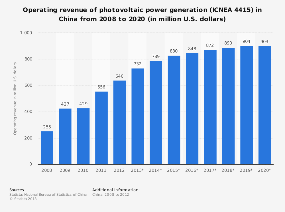 Statistic: Operating revenue of photovoltaic power generation (ICNEA 4415) in China from 2008 to 2020 (in million U.S. dollars) | Statista