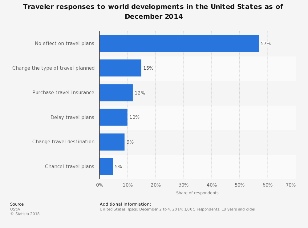 Statistic: Traveler responses to world developments in the United States as of December 2014 | Statista