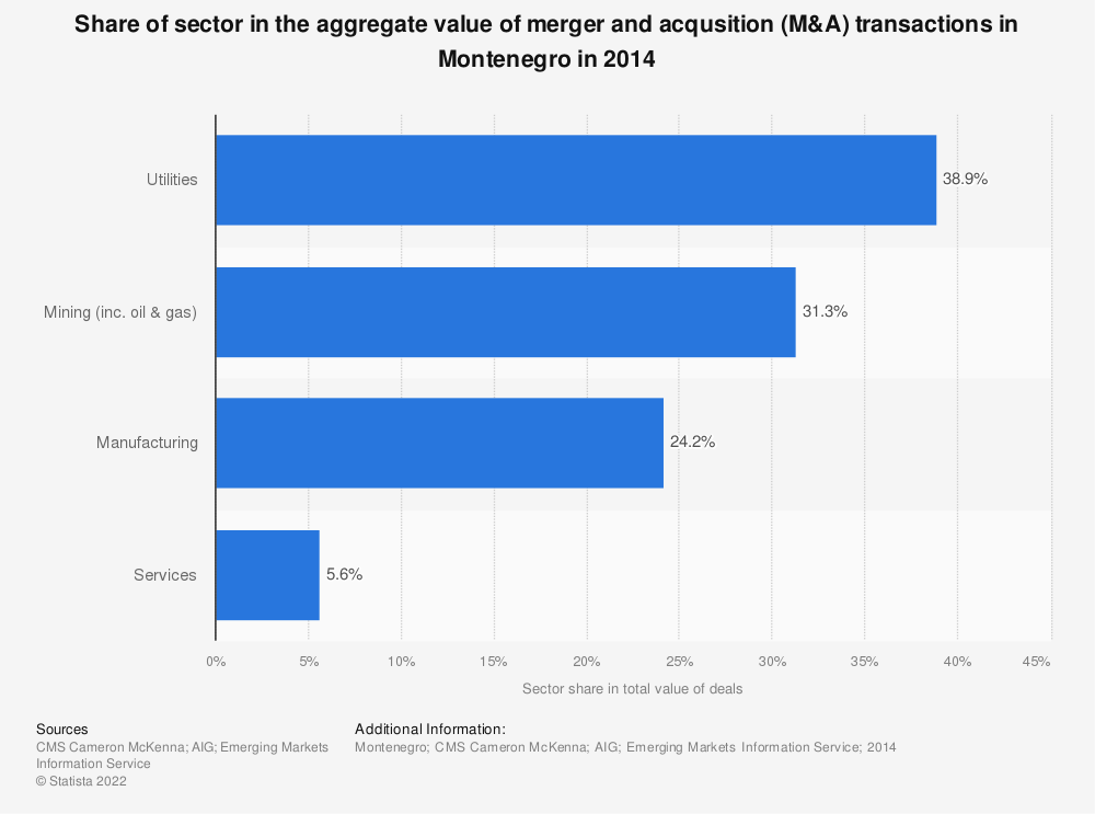 Statistic: Share of sector in the aggregate value of merger and acqusition (M&A) transactions in Montenegro in 2014 | Statista