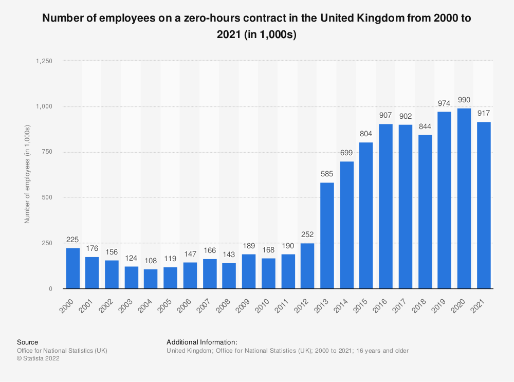 Statistic: Number of people on a zero hours contract in the United Kingdom (UK) from 2000 to 2018 (in 1,000s)* | Statista
