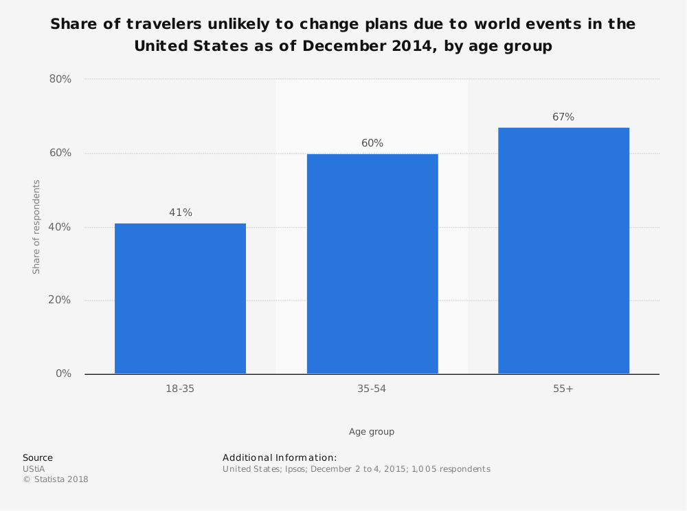 Statistic: Share of travelers unlikely to change plans due to world events in the United States as of December 2014, by age group | Statista