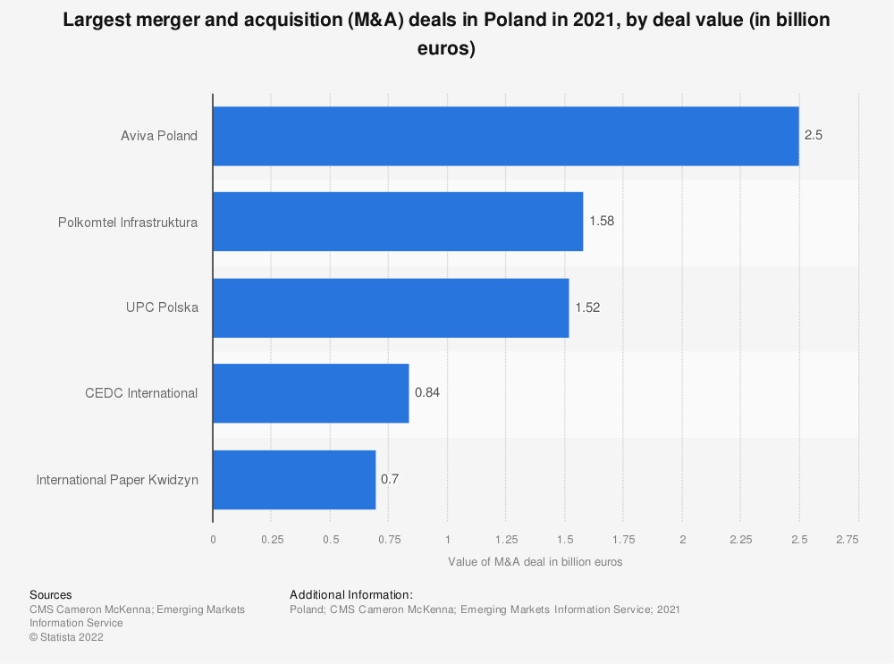 Statistic: Largest merger and acquisition (M&A) deals in Poland in 2018, by deal value (in million euros) | Statista