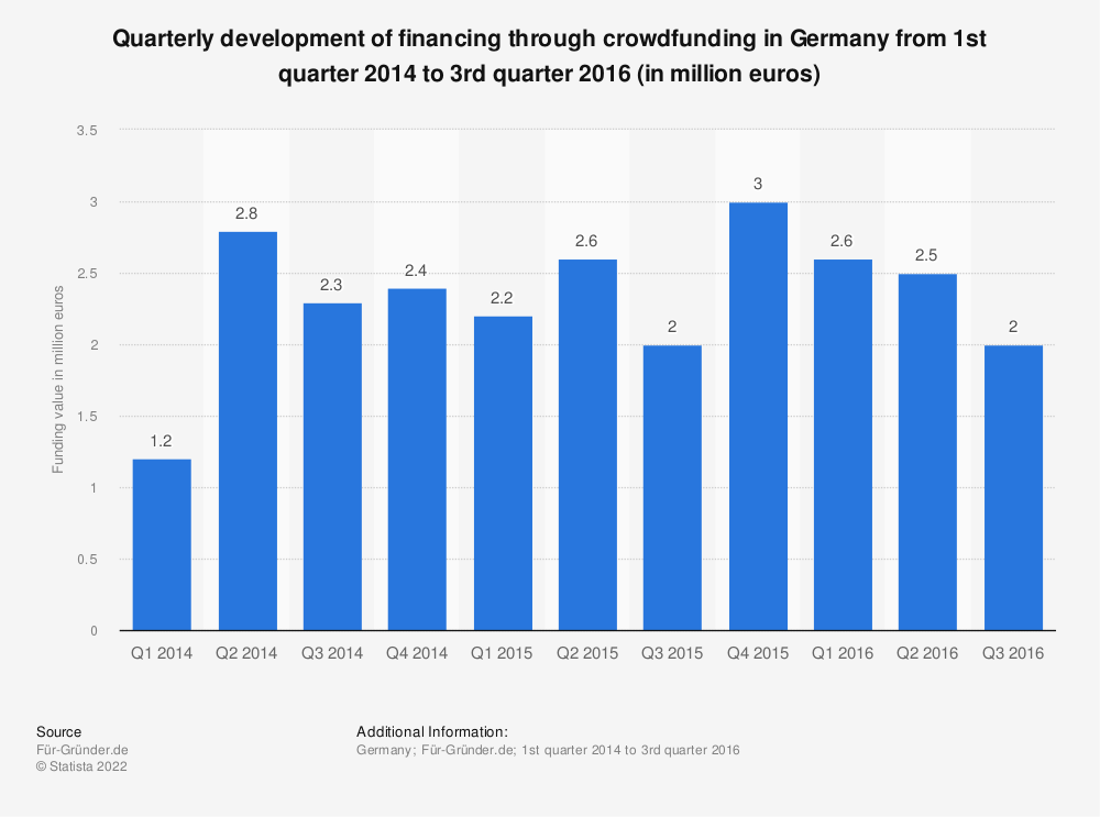 Statistic: Quarterly development of financing through crowdfunding in Germany from 1st quarter 2014 to 3rd quarter 2016 (in million euros) | Statista