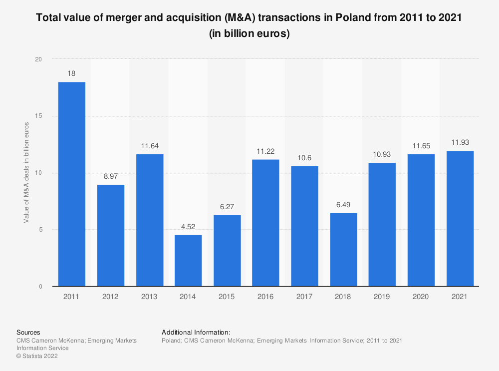 Statistic: Total value of merger and acquisition (M&A) transactions in Poland from 2011 to 2018 (in billion euros) | Statista