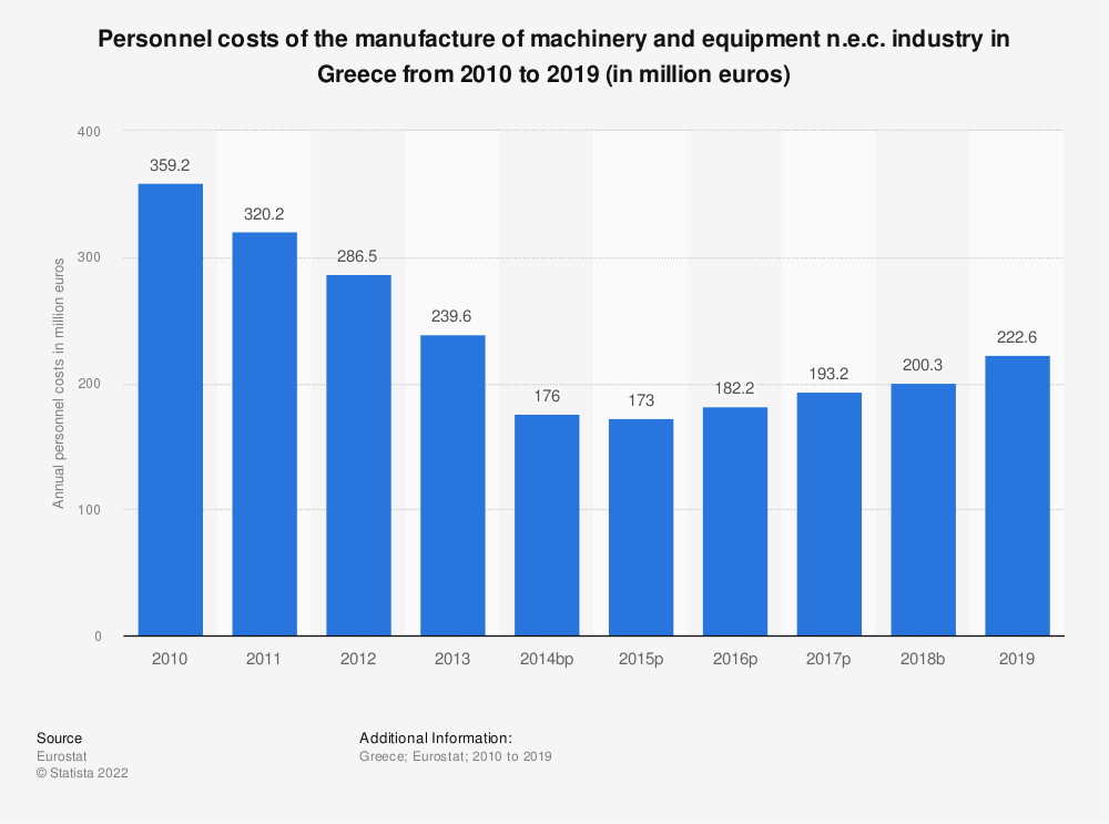 Statistic: Personnel costs of the manufacture of machinery and equipment n.e.c. industry in Greece from 2008 to 2016 (in million euros) | Statista