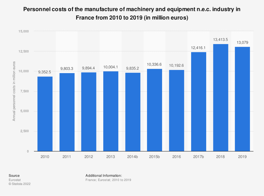 Statistic: Personnel costs of the manufacture of machinery and equipment n.e.c. industry in France from 2009 to 2014 (in million euros) | Statista