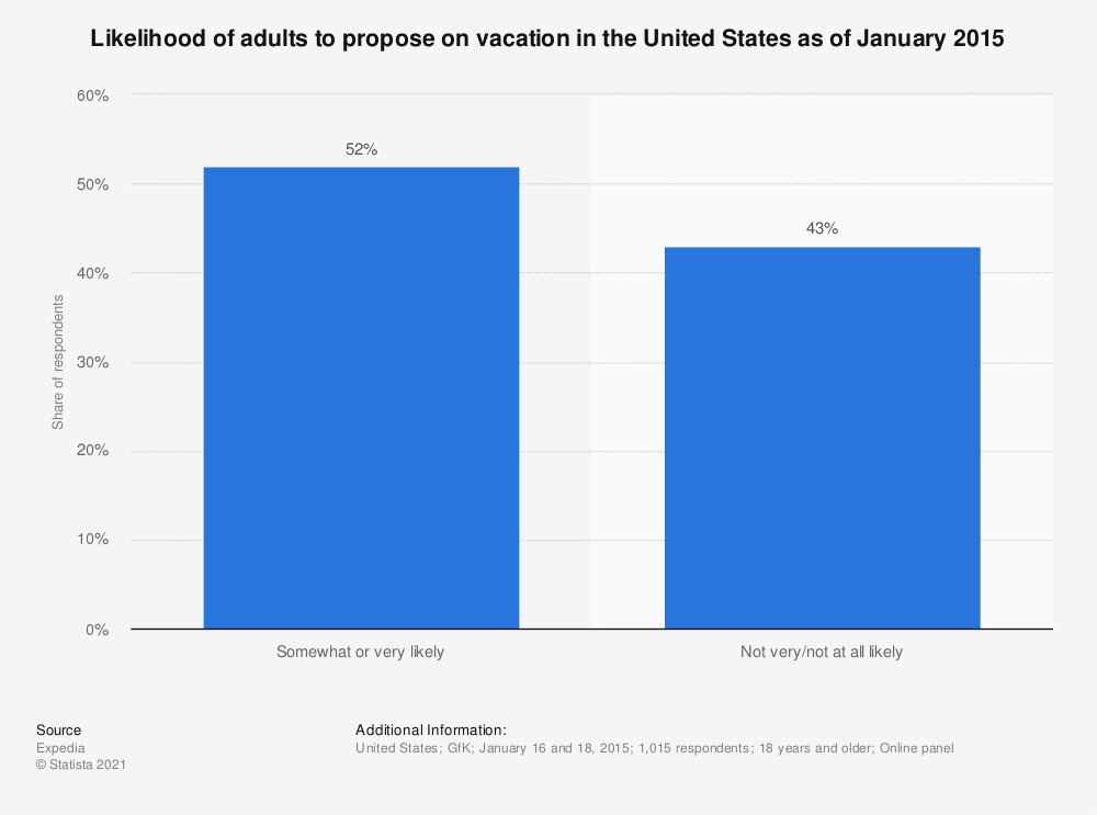 Statistic: Likelihood of adults to propose on vacation in the United States as of January 2015 | Statista