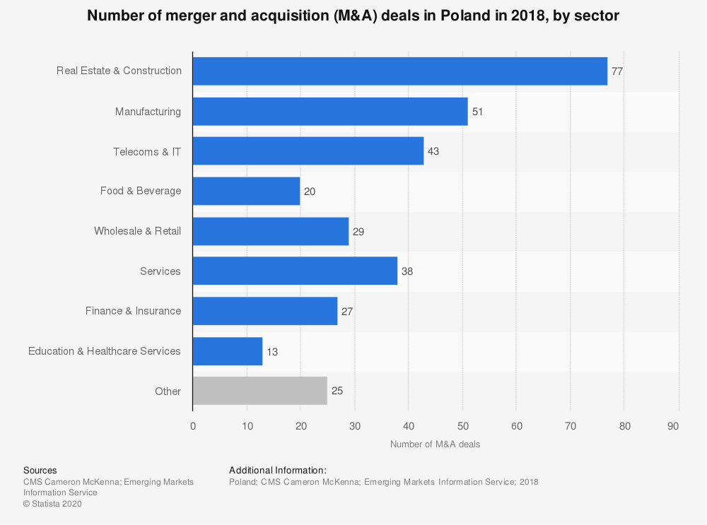 Statistic: Number of merger and acquisition (M&A) deals in Poland in 2018, by sector | Statista