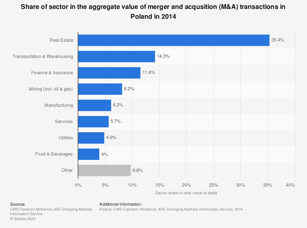 Statistic: Share of sector in the aggregate value of merger and acqusition (M&A) transactions in Poland in 2014 | Statista