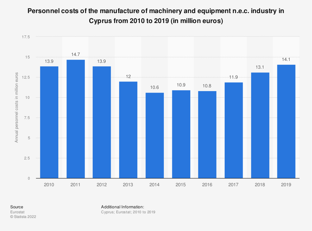 Statistic: Personnel costs of the manufacture of machinery and equipment n.e.c. industry in Cyprus from 2008 to 2016 (in million euros) | Statista