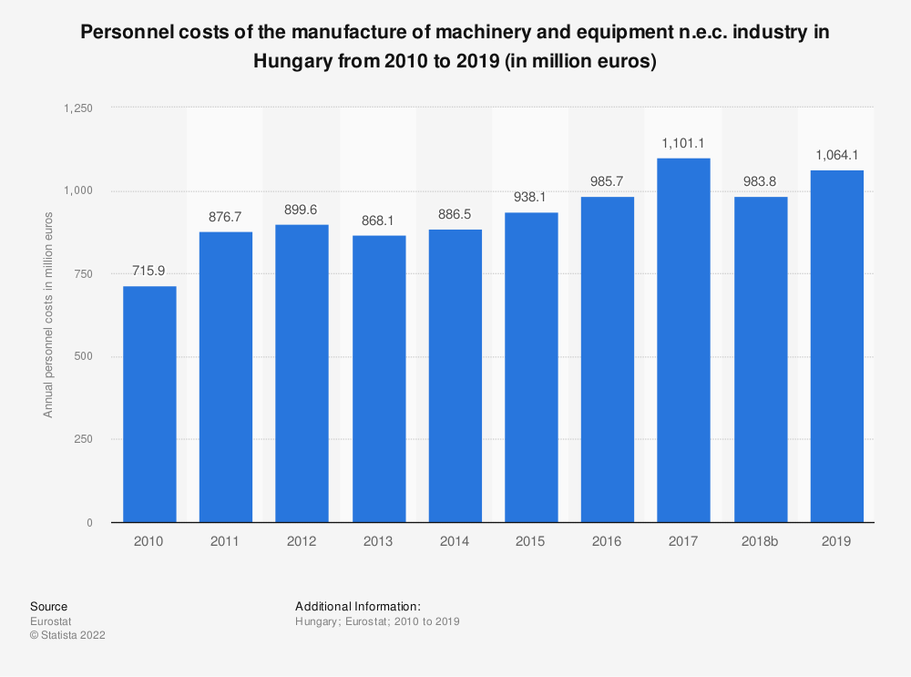 Statistic: Personnel costs of the manufacture of machinery and equipment n.e.c. industry in Hungary from 2008 to 2016 (in million euros) | Statista