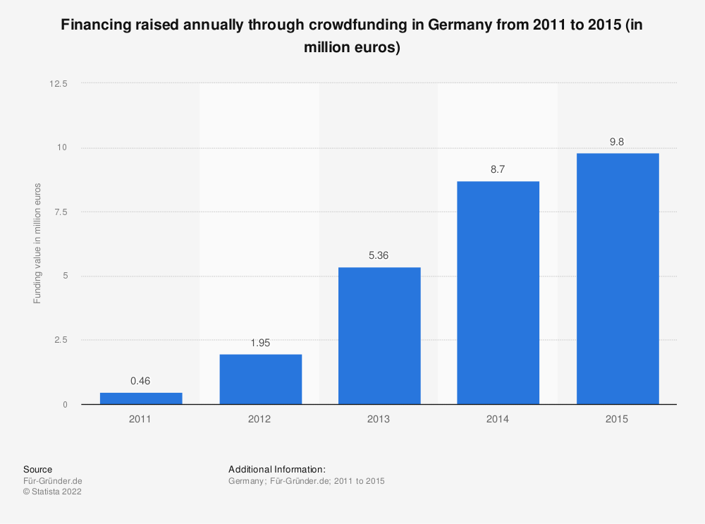 Statistic: Financing raised annually through crowdfunding in Germany from 2011 to 2015 (in million euros) | Statista